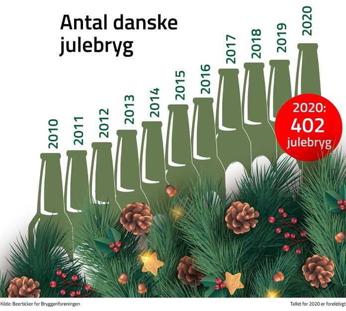 Rekord – over 400 danske julebryg i år - Nyheder fra servicebranchen - ServiceNews